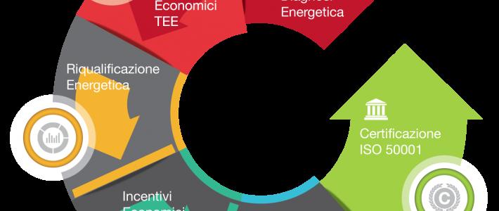 Riapertura finanziamento a fondo perduto per Diagnosi Energetiche